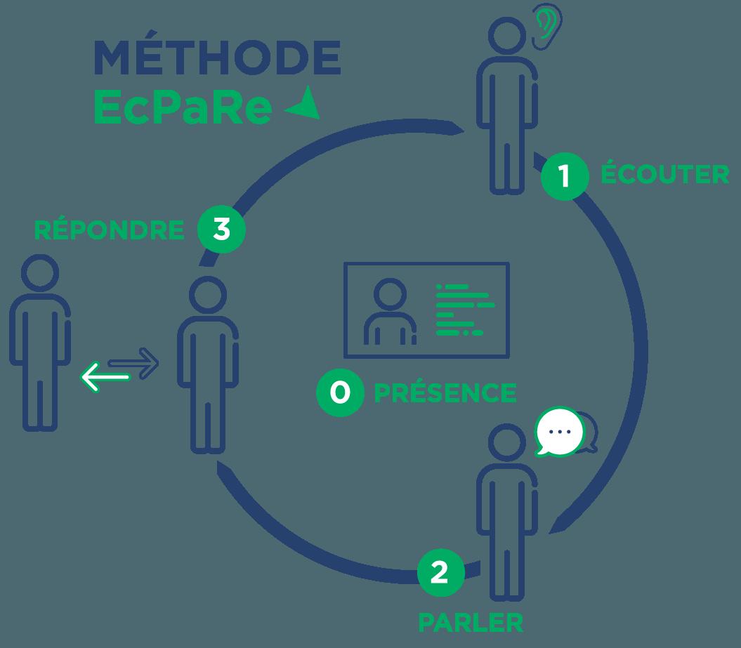 Methode ecpare